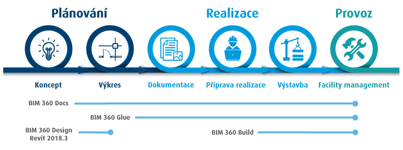Czech BIM 360 Stages